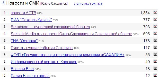 liveinternet